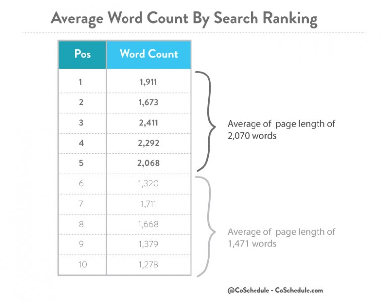 table of correlation between content length and ranking