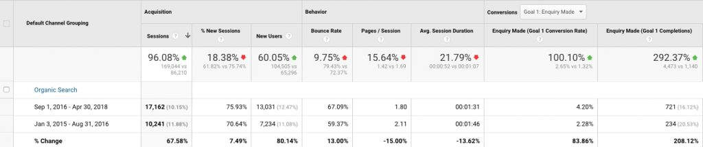 organic traffic metrics for genie lending
