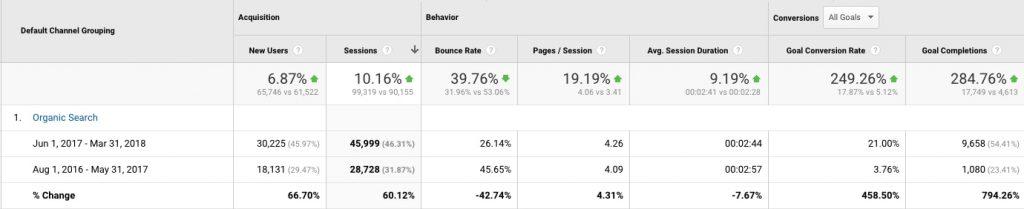 google analytics stats for hilton smythe