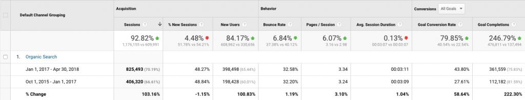 google analytics data for rush