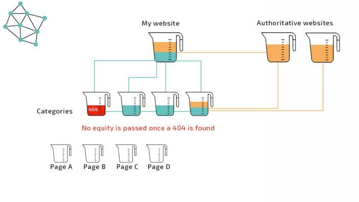 Link equity and 404 error