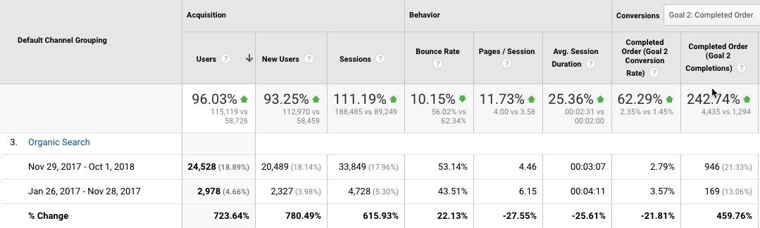 jealous nails google analytics improvements